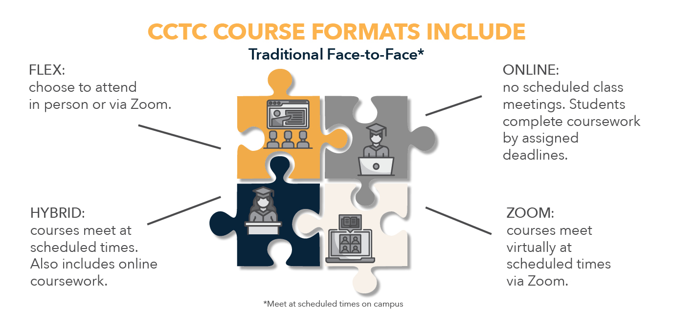 CCTC Course Formats